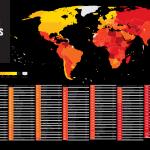 Македонија корумпирана, ама најмалку во регионот
