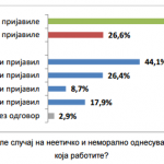Истражување за ставовите на вработените граѓани за неетичко однесување во фирмите и институциите