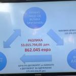 """СЈО: Опрема за УБК била преплатена преку """"Финзи"""" на Крпач"""