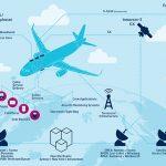 Тајните служби ги следеле комуникациите на патниците во текот на летовите