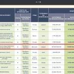 Обвинителството оформи предмет за грантовите од Фондот за иновации