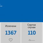 16 оздравени пациенти, 3 починати и 19 нови случаи на ковид-19