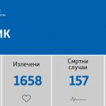 Во последните 24 часа регистрирани се 87 нови случаи на ковид-19