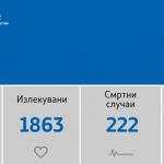 156 нови случаи на Ковид-19, 27 оздравени пациенти и 6 починати