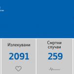 Регистрирани се 136 нови случаи на ковид-19