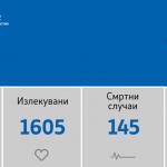 101 нови случаи на Kовид-19