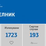 Регистрирани се 103 нови случаи на ковид-19
