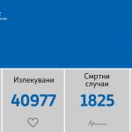 33 починати и 949 нови случаи на Ковид-19